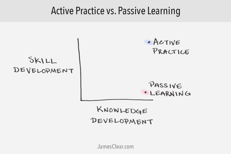 learning vs practicing
